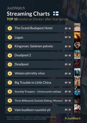 Nämä elokuvat kiinnostivat suomalaisia eniten Starin tulon jälkeen