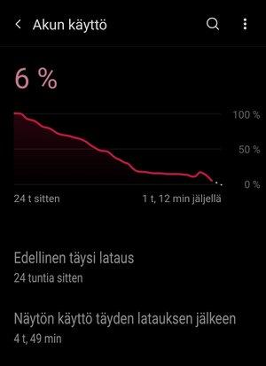 OnePlus 9 Pro akun kulutuksen graafia