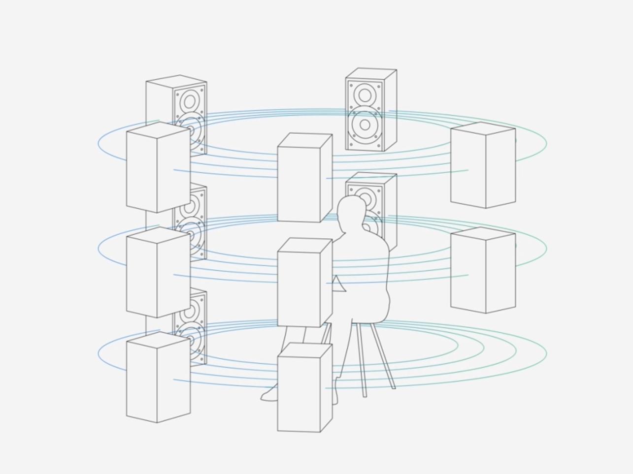 360 Reality Audion 360 asteen pallomainen äänikenttä
