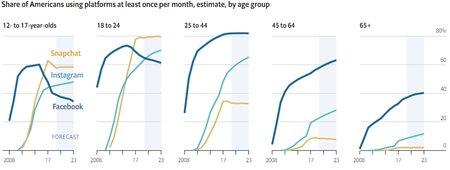Facebookin, Instagramin ja Snapchatin käyttäjämäärät eri ikäryhmissä vuonna 2019