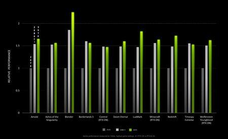 NVIDIAn omat testitulokset RTX 3080 -näytönohjaimelle
