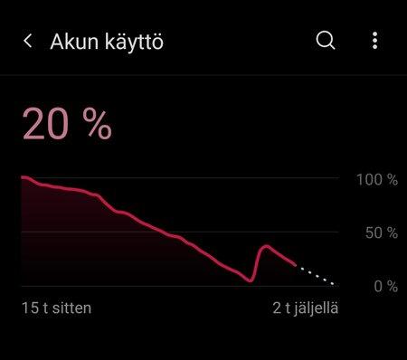 OnePlus 9 akkukestograafi