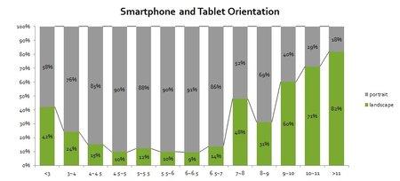Puhelinten ja tablettien käyttö - vaakatasossa vai pystyssä