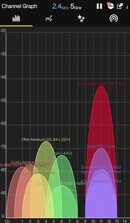 WiFi Analyzer - WLAN-kanavat
