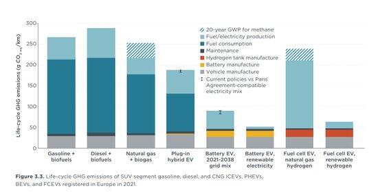 Autojen päästöt Euroopassa: Sähköauto vs polttomoottoriauto