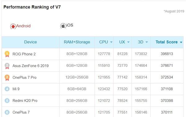 OnePlus 7 Pro Antutun listauksessa