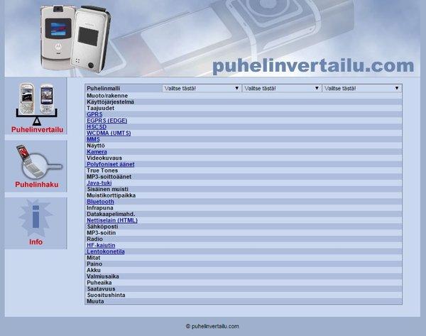 Puhelinvertailu vuodelta 2005