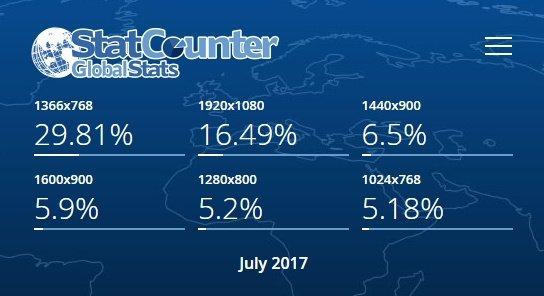 Suosituimmat tietokoneen näytön resoluutiot maailmassa, heinäkuu 2017