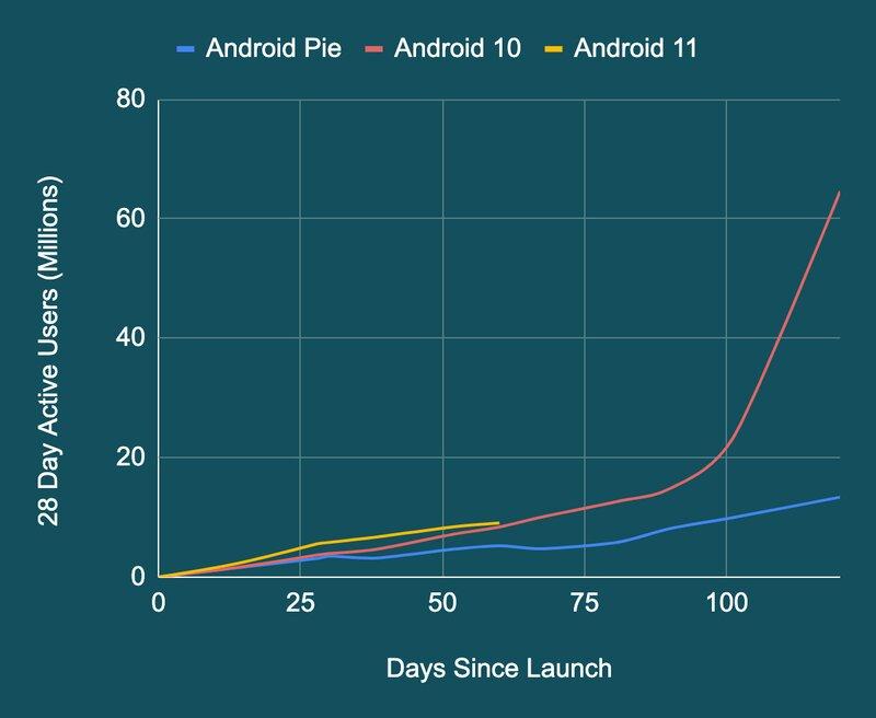 Android 11 versiota otetaan käyttöön hieman nopeammin kuin versioita