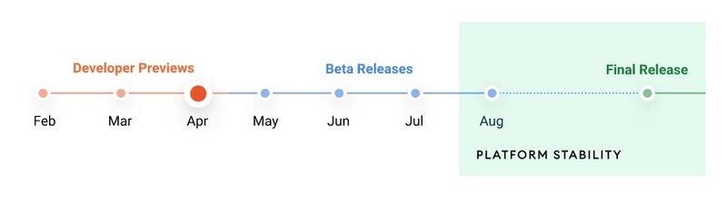 Android 12 käyttöjärjestelmän versioiden julkaisuaikataulu