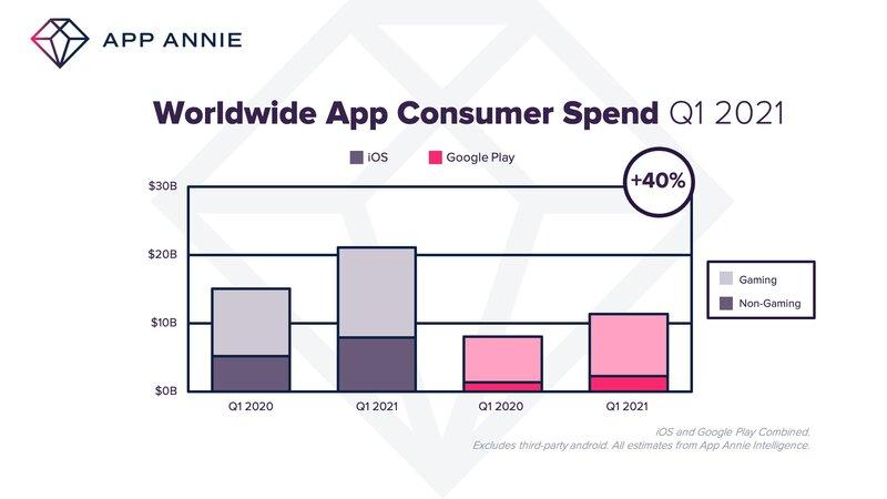 kuluttajat kuluttivat 2021 Q1 aikana sovelluksiin 40% enemmän rahaa vuoden takaiseen aikaan verratessa