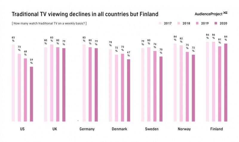 Perinteisen television käyttö lisääntynyt vuoden 2020 aikana kun muualla se on laskenut