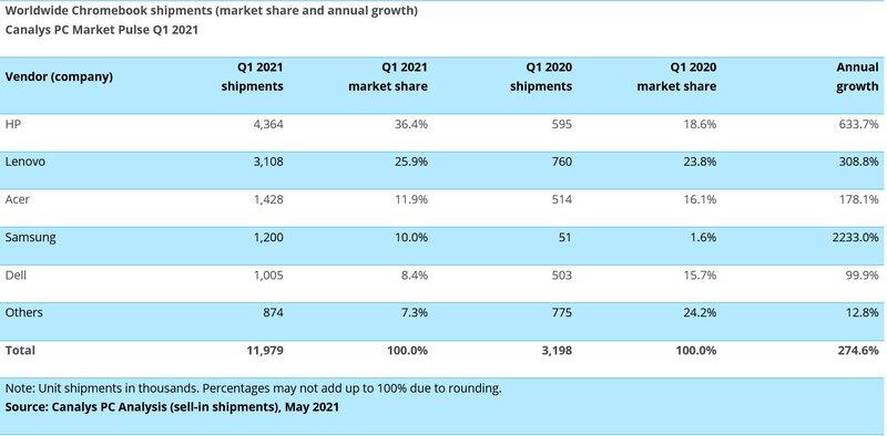 Canalysin tiedot Chromebookien toimituksista alkuvuonna 2021