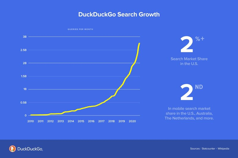 DuckDuckGo hakukoneen kasvu viimeisen 12 kuukauden aikana