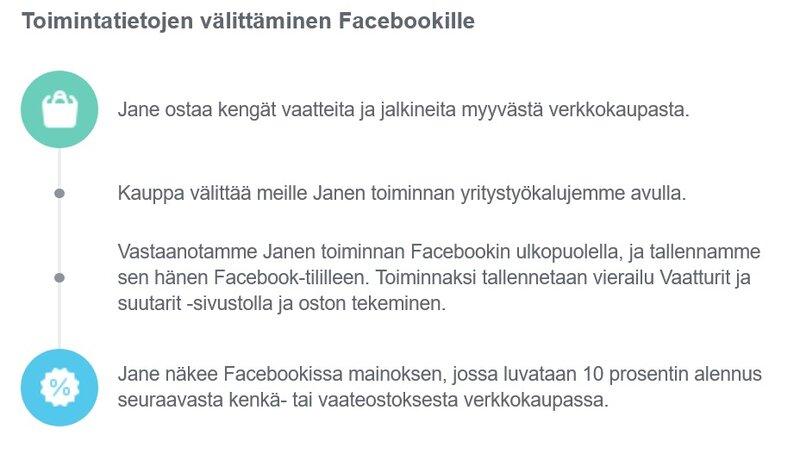 Facebookin ulkopuolinen seuranta kuvattuna Facebookin toimesta