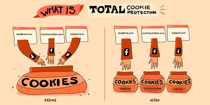 Firefoxin Total Cookie Protection jakaa keksit eri purkkeihin