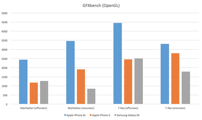 Apple iPhone 6s - GFXBench