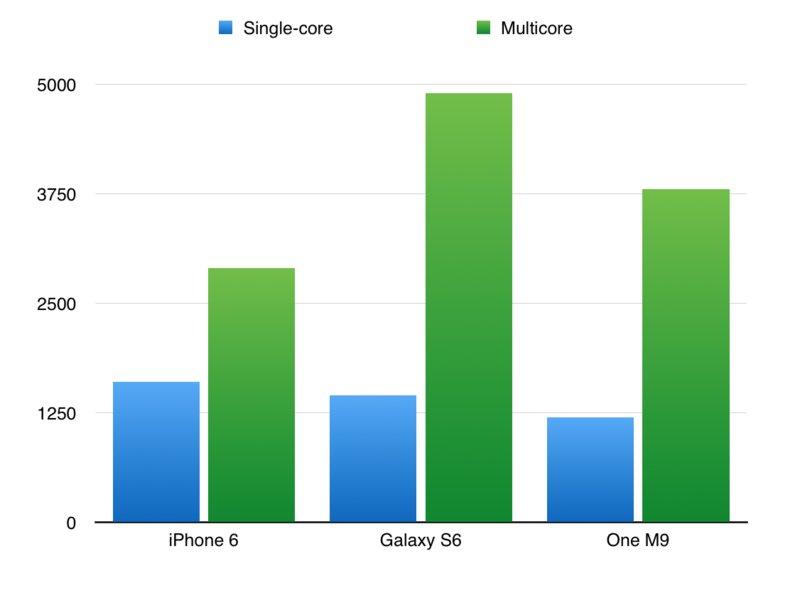 Samsung Galaxy S6 Geekbenchin tulokset