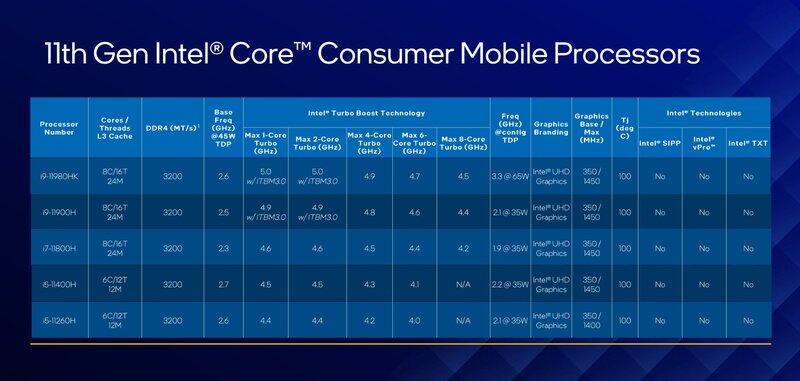 Intelin Core H-sarjan (Tiger Lake-H) suorittimet