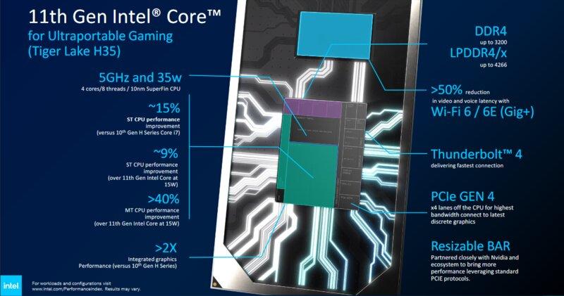 Tiger Lake H35 prosessoreiden ominaisuudet
