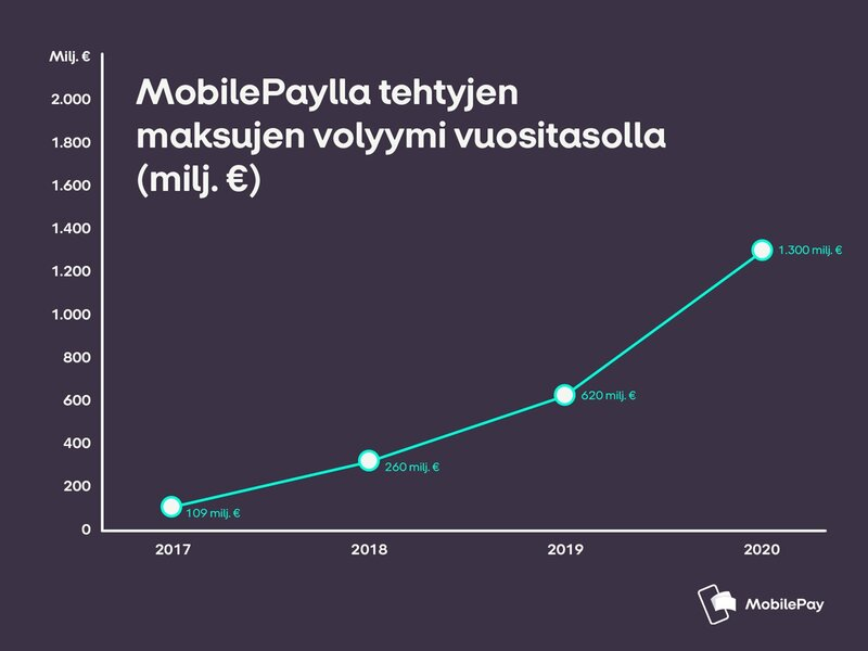 MobilePaylla tehdyt maksut vuonna 2020