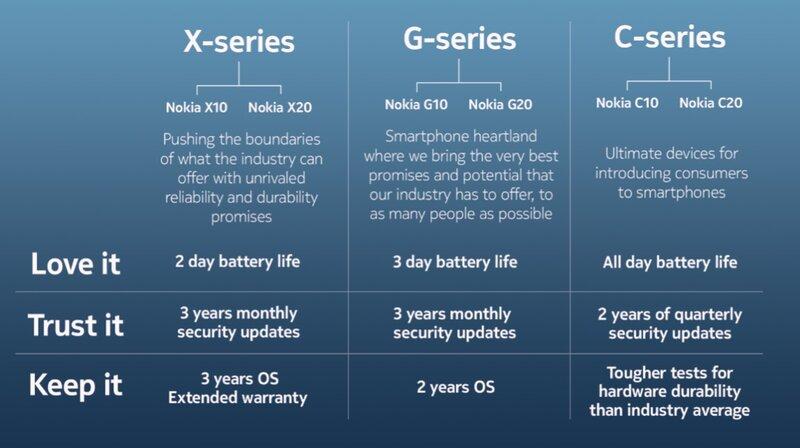 HMD Globalin lupaukset eri mallien android-päivityksistä