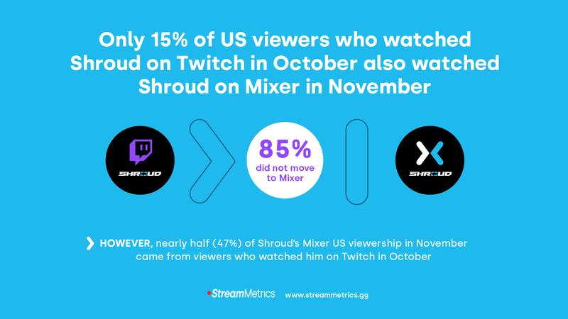 Shroud menetti 85 prosenttia katsojistaan