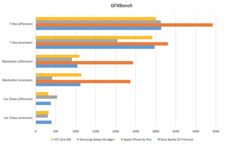 Sony Xperia Z5 Premium - Benchmark-tuloksia