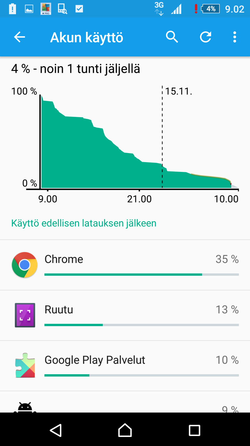 Sony Xperia Z5 Premium - Akkukesto