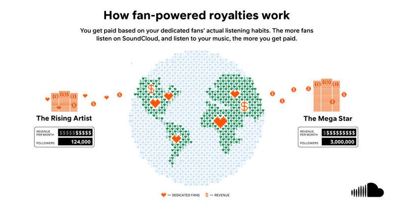 SoundCloudissa artistit saavat enemmän tuloja faneilta heidän kuuntelujensa mukaan