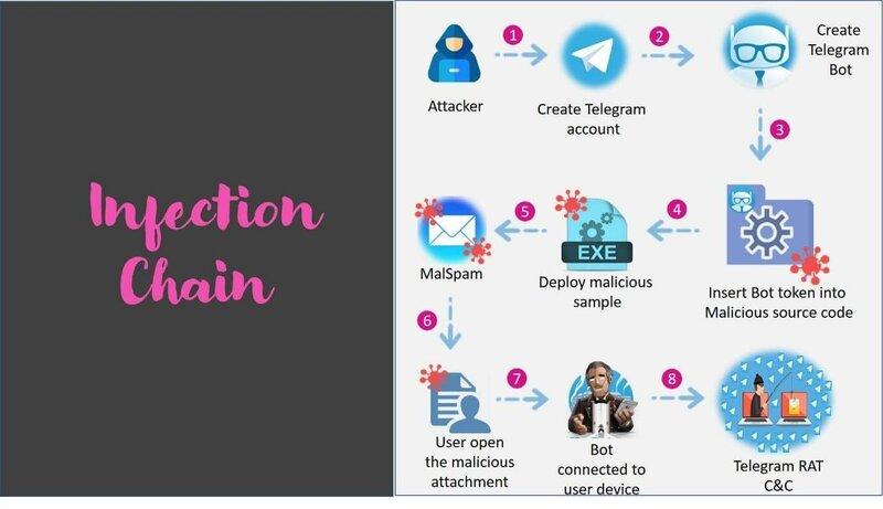 Telegramin hyödyntäminen kyberhyökkäyksissä