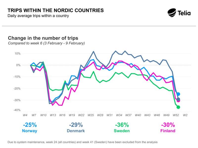 Liikkuminen Pohjoismaissa vuonna 2020