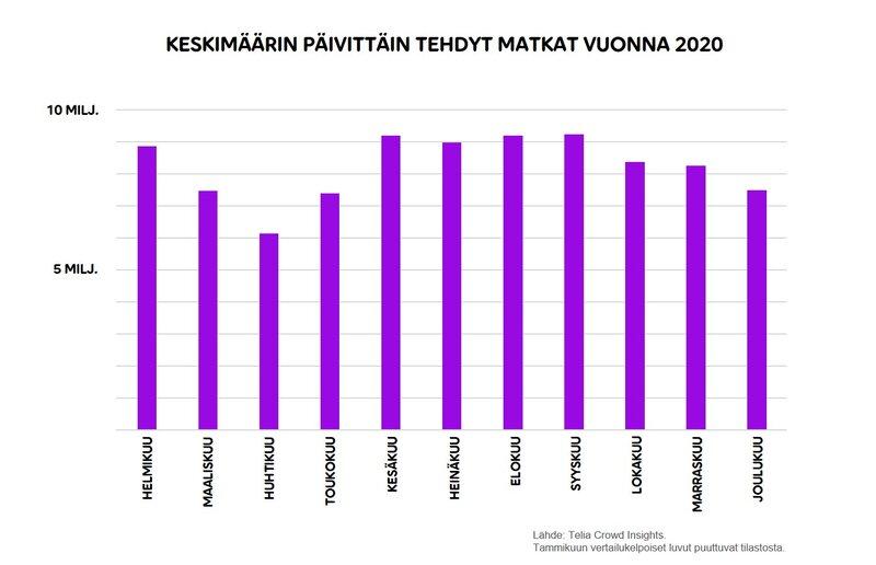 Suomessa vuonna 2020 tehtyjen matkojen määrä kuukausittain