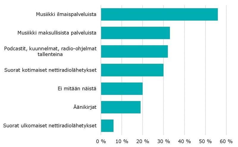 Erilaisten radio- ja kuuntelupalveluiden käyttäminen viimeisen kolmen kuukauden aikana