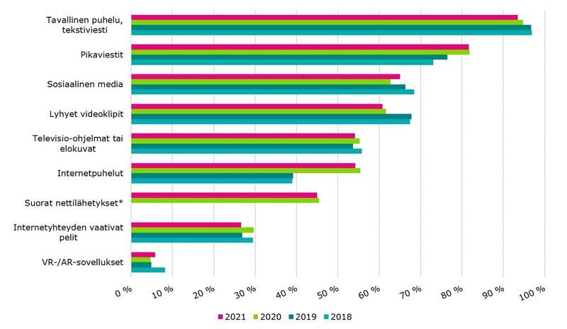 Valittuja internetpalveluja vähintään viikoittain käyttävien kuluttajien osuudet