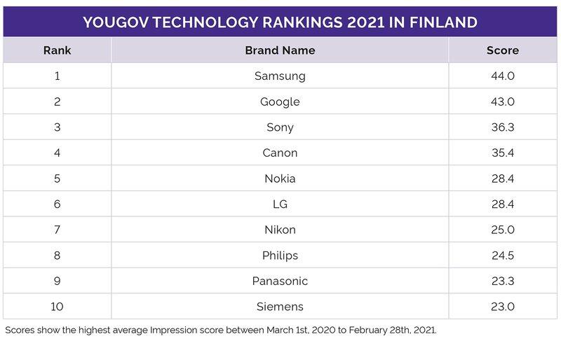 Suomen suosituimmat teknologiabrändit 2021