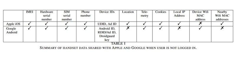 Androidin ja iOS lähettämät tiedot Googlelle ja Applelle