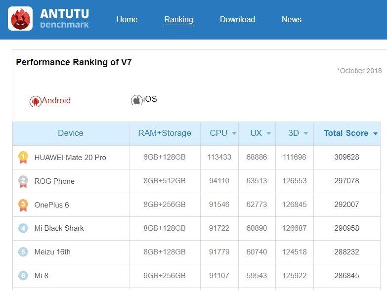 OnePlus 6T ja 6 keikkuvat kolmossijalla AnTuTu -listauksessa