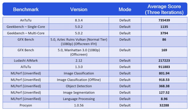 Snapdragon 888 järjestelmäpiirin testituloksia