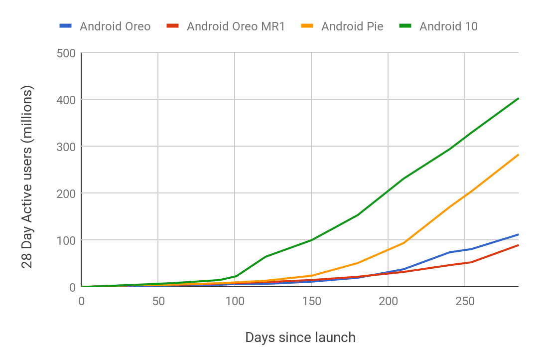 Android 10 passes 400 million devices