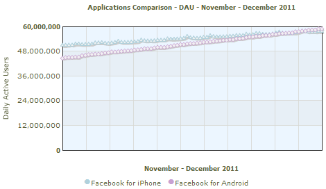 Facebook apps Daily Average Users November - December 2011