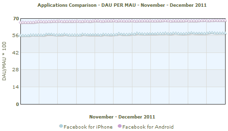 Facebook apps MAU to DAU ratio November - December 2011