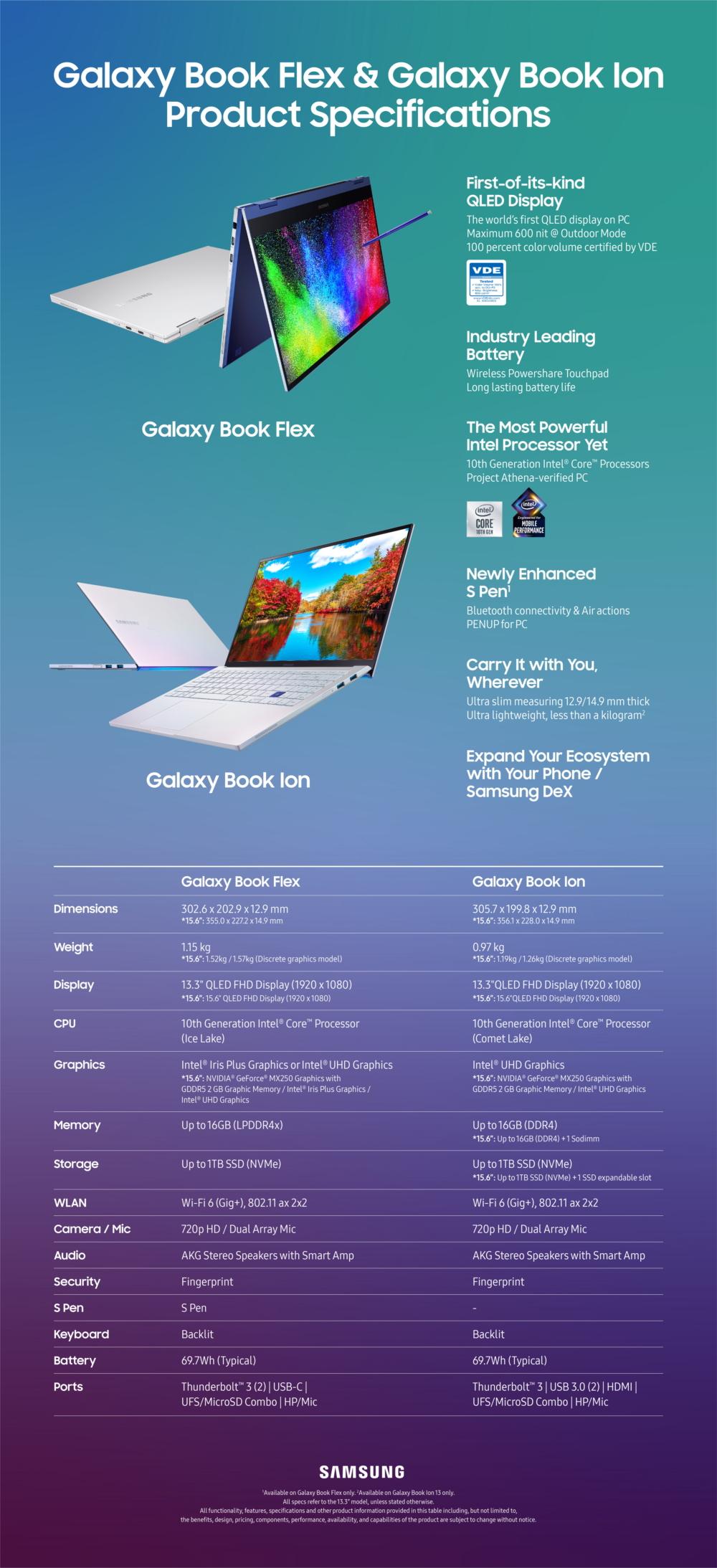 Samsungin kahden uuden kannettavan tekniset tiedot