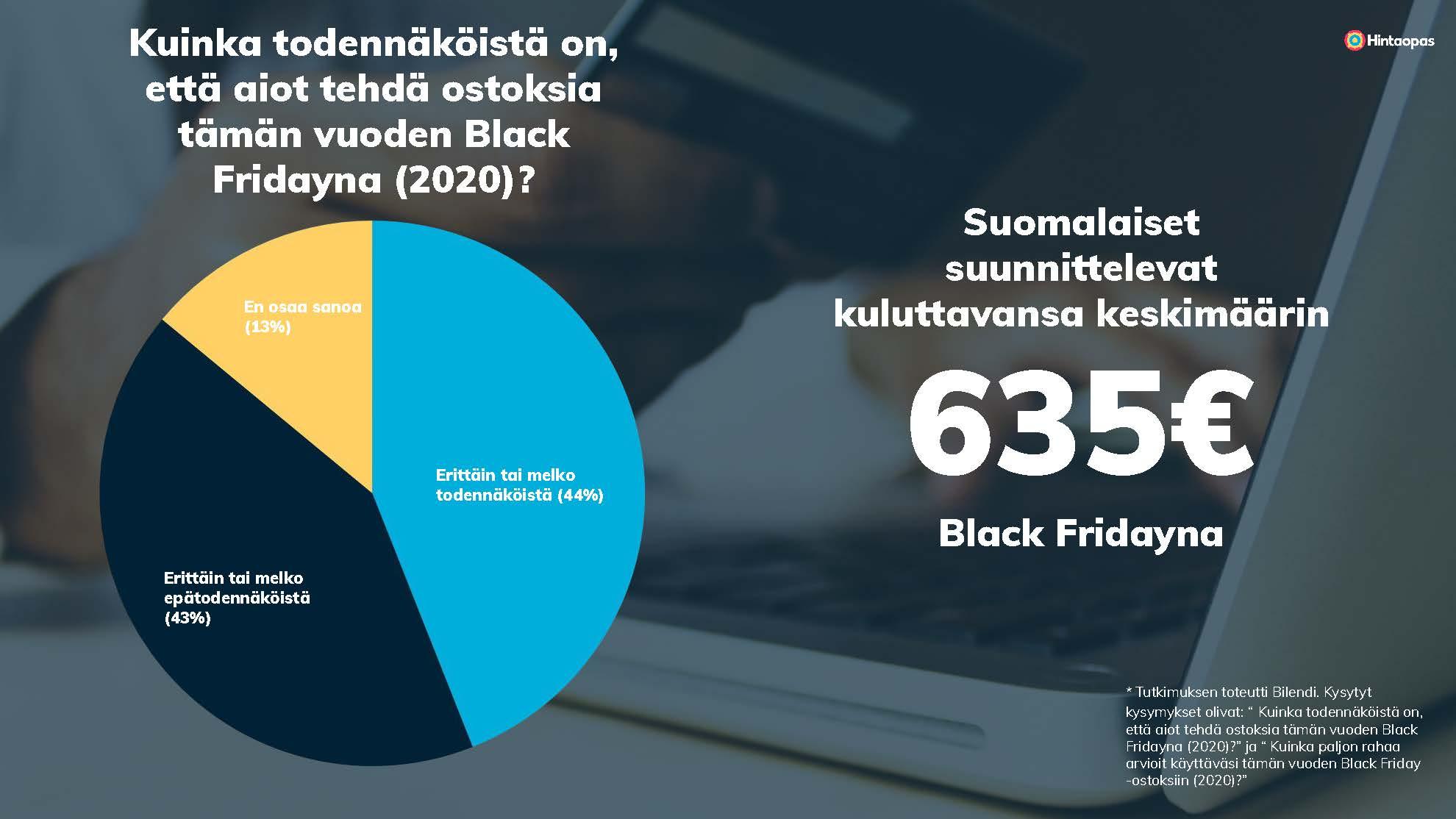 Suomalaisten ostosuunnitelmat Black Friday 2020 aikana