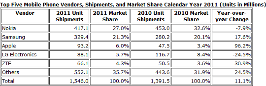IDC 2011 report on mobile phone sales - AfterDawn.com