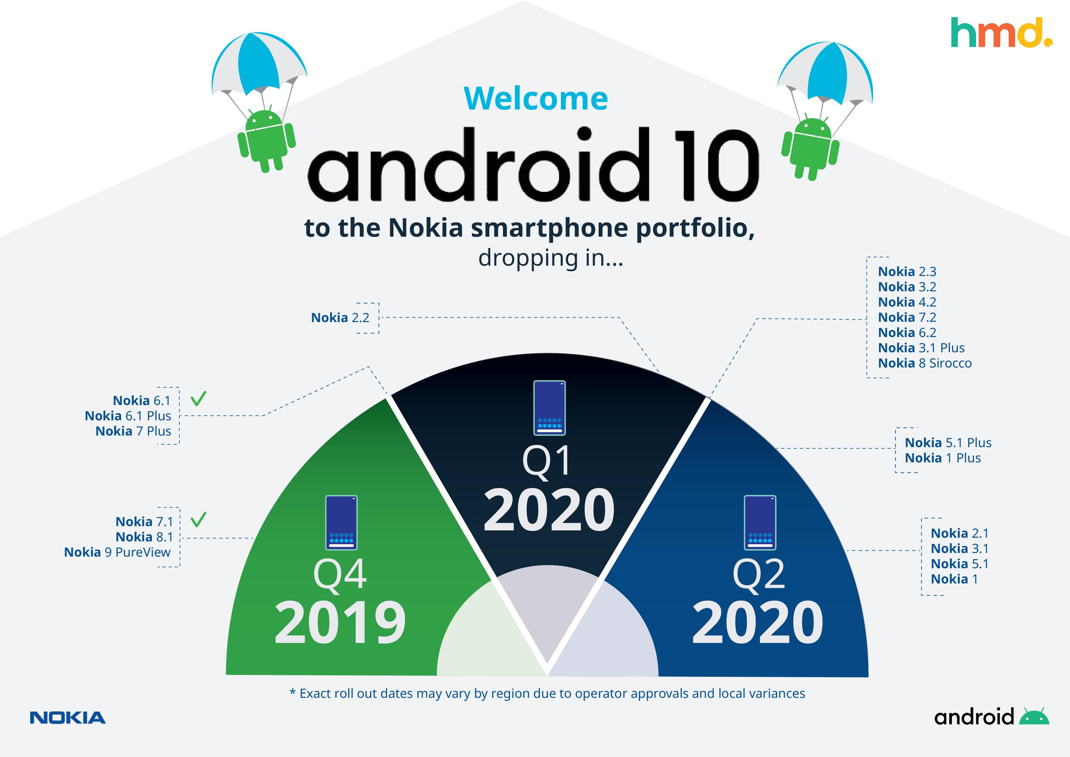 uusi lista nokia-puhelimista jotka saavat android 10 päivityksen