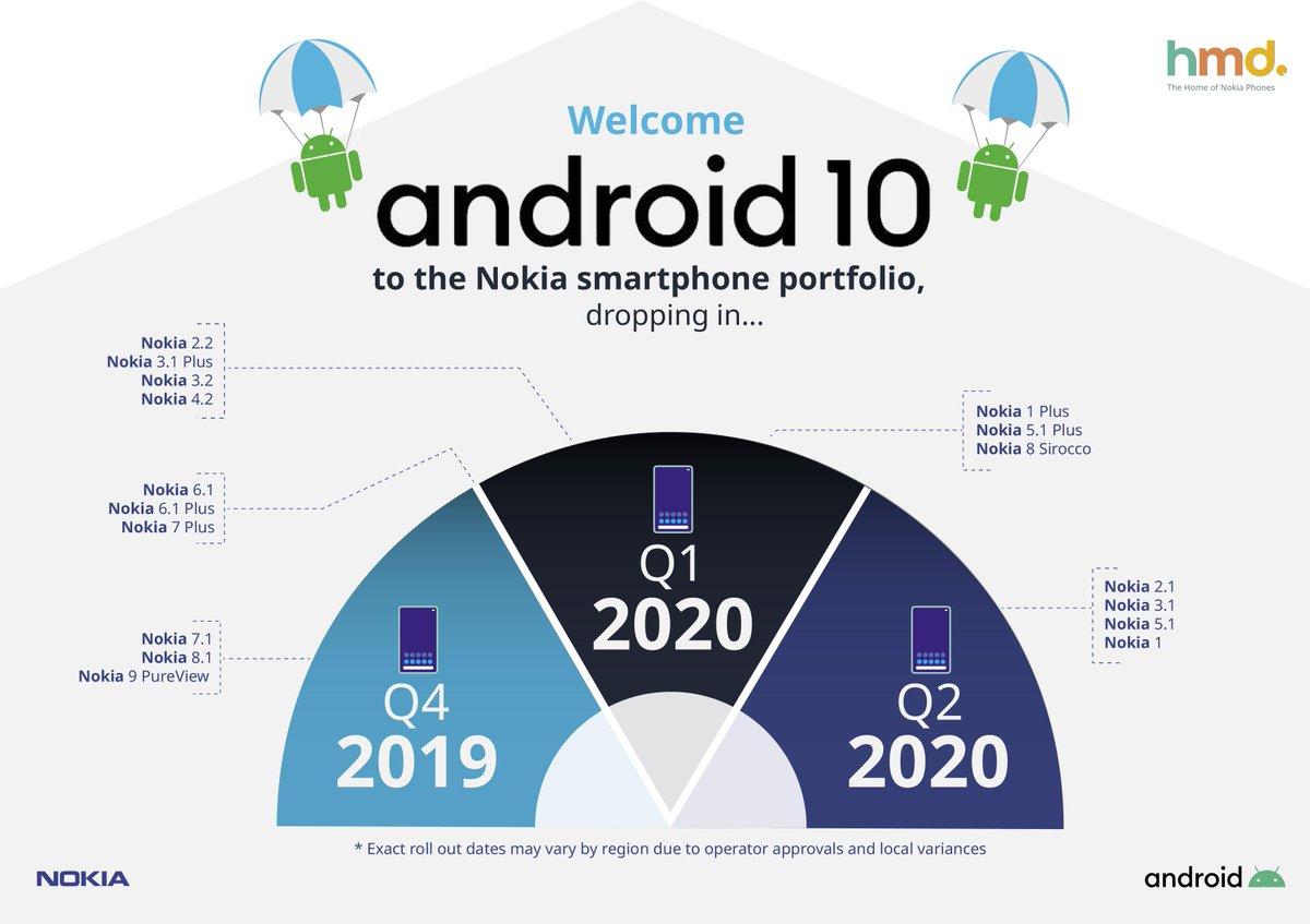 17 Nokia puhelinta saavat päivityksen Android 10 versioon