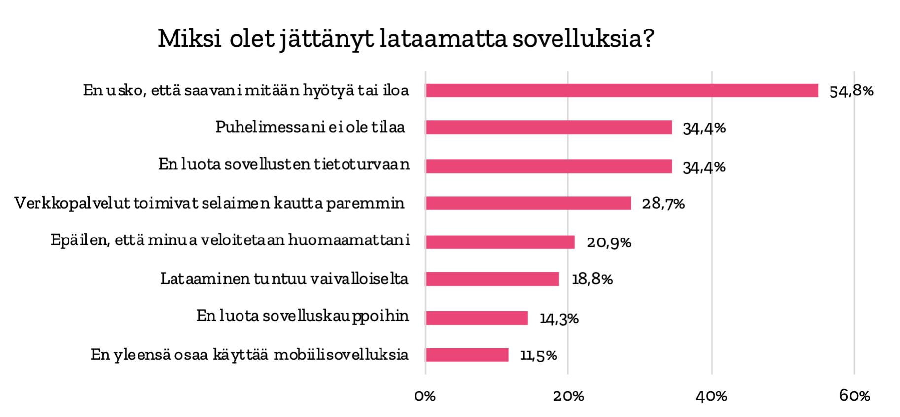 suomalaisten syitä jättää sovellus lataamatta