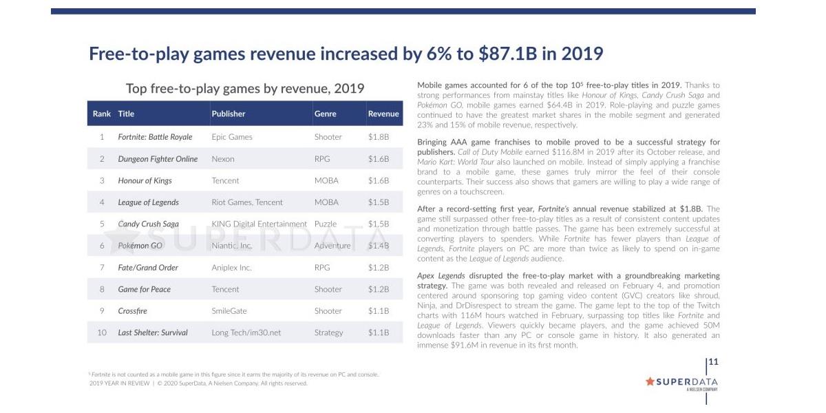 Fortnite tuotti eniten vuonna 2019
