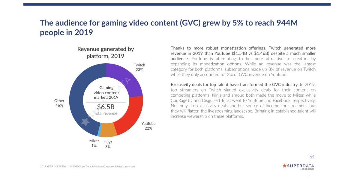 Twitch tuotti enemmän kuin YouTube vuonna 2019